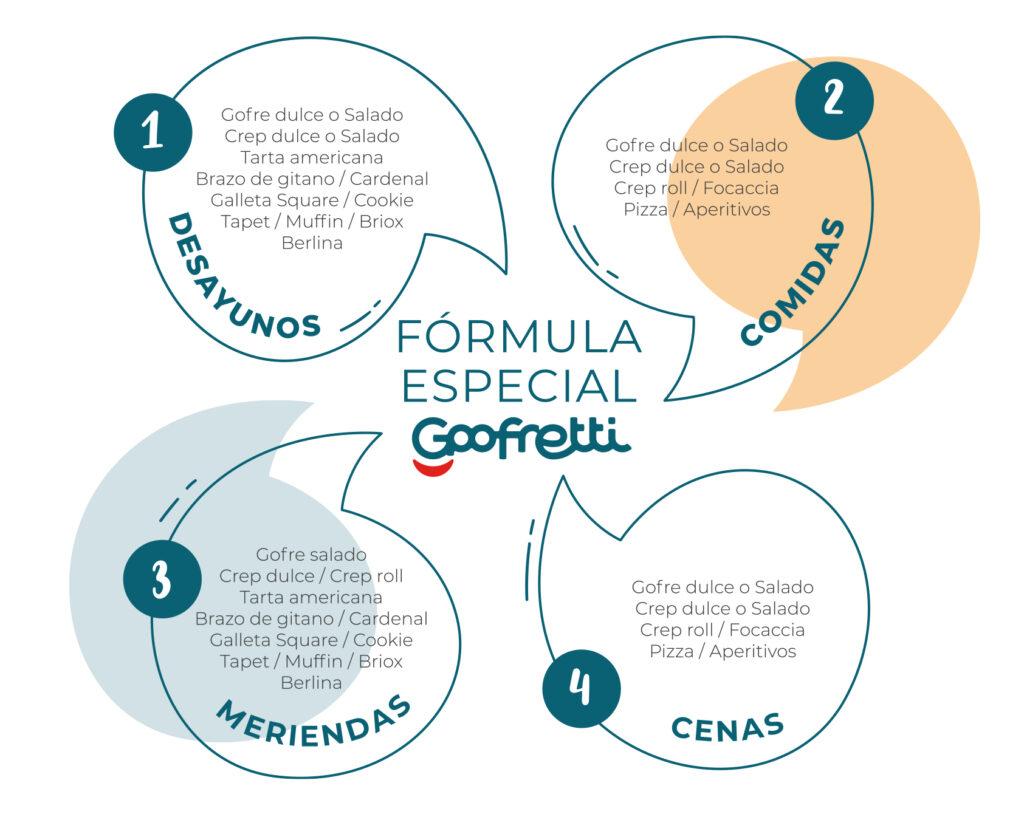 Goofretti - Fórmula especial para desayunos, comidas, meriendas y cenas